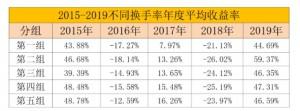 数据区间:20150101-20191231